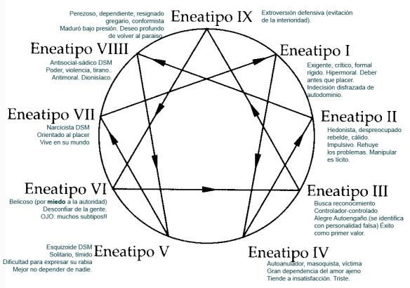 Eneagrama, según Claudio Naranjo